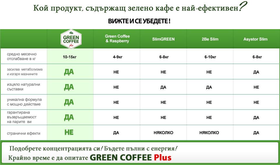 green coffee plus pret)